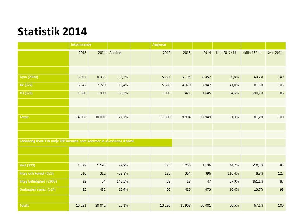 Statistik 2014 Inkommande Avgjorda 2013 2014 Ändring 2012