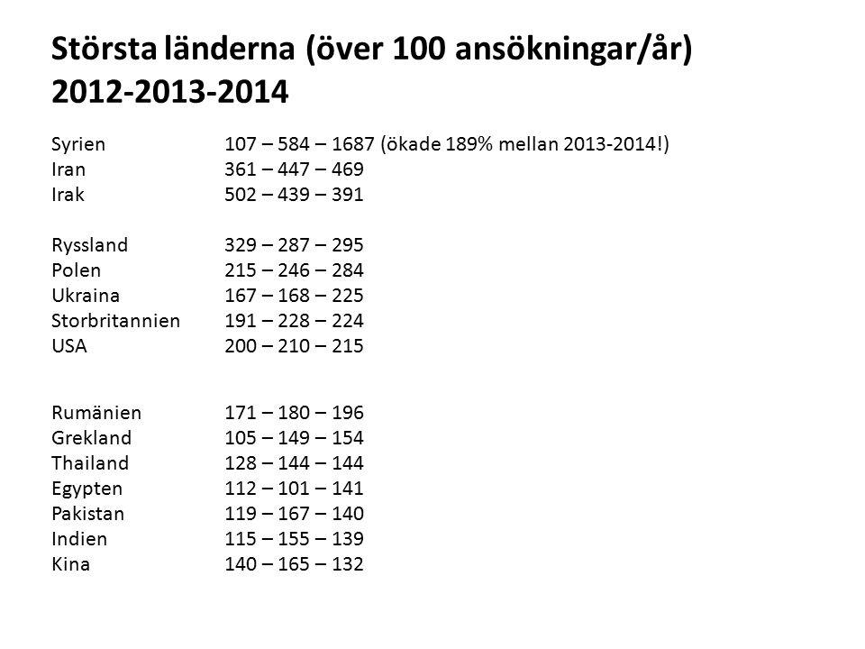Största länderna (över 100 ansökningar/år) 2012-2013-2014
