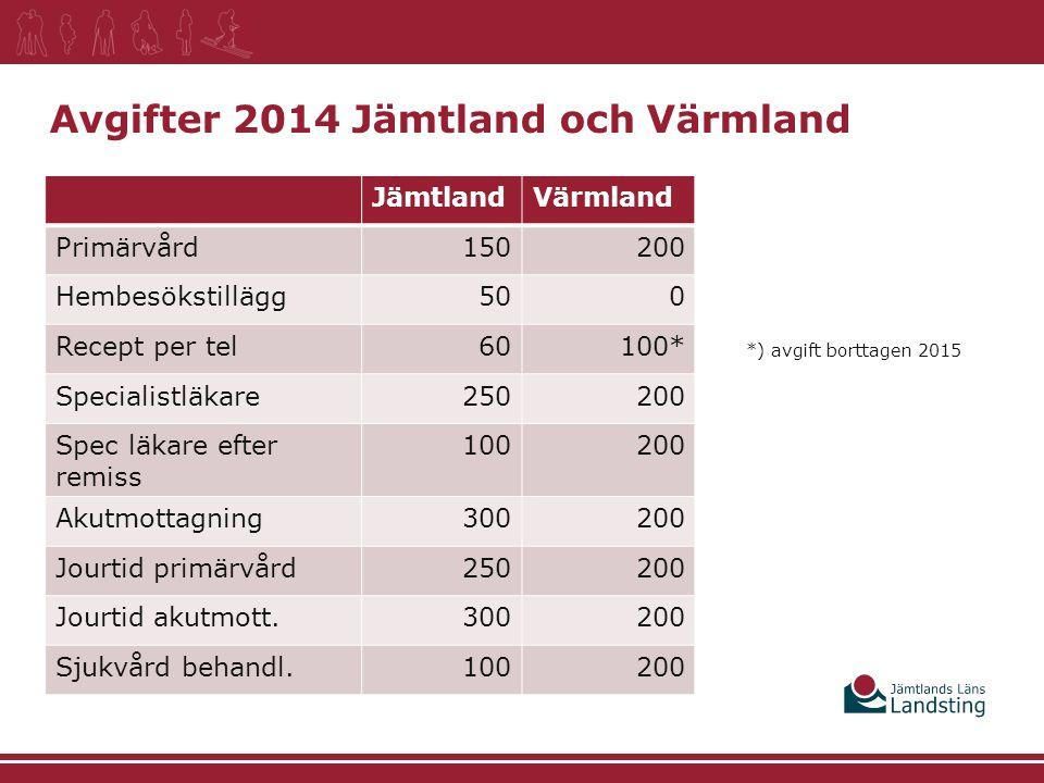 Avgifter 2014 Jämtland och Värmland