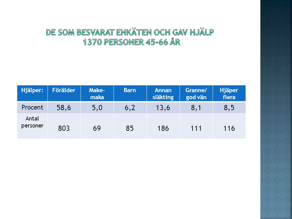 De som besvarat enkäten och gav hjälp 1370 personer 45-66 år