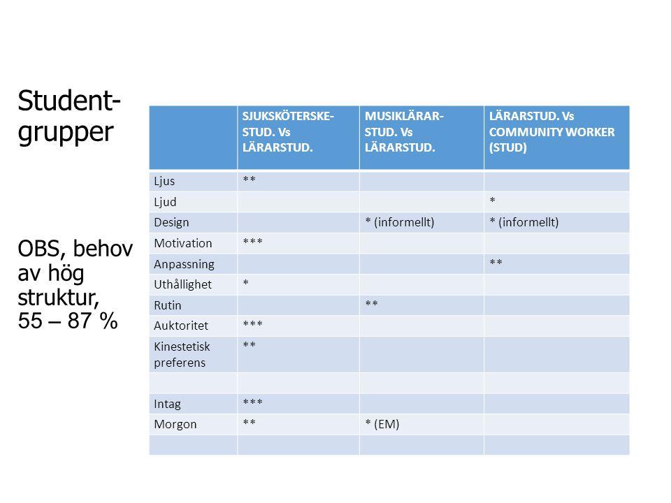 Student- grupper OBS, behov av hög struktur, 55 – 87 %