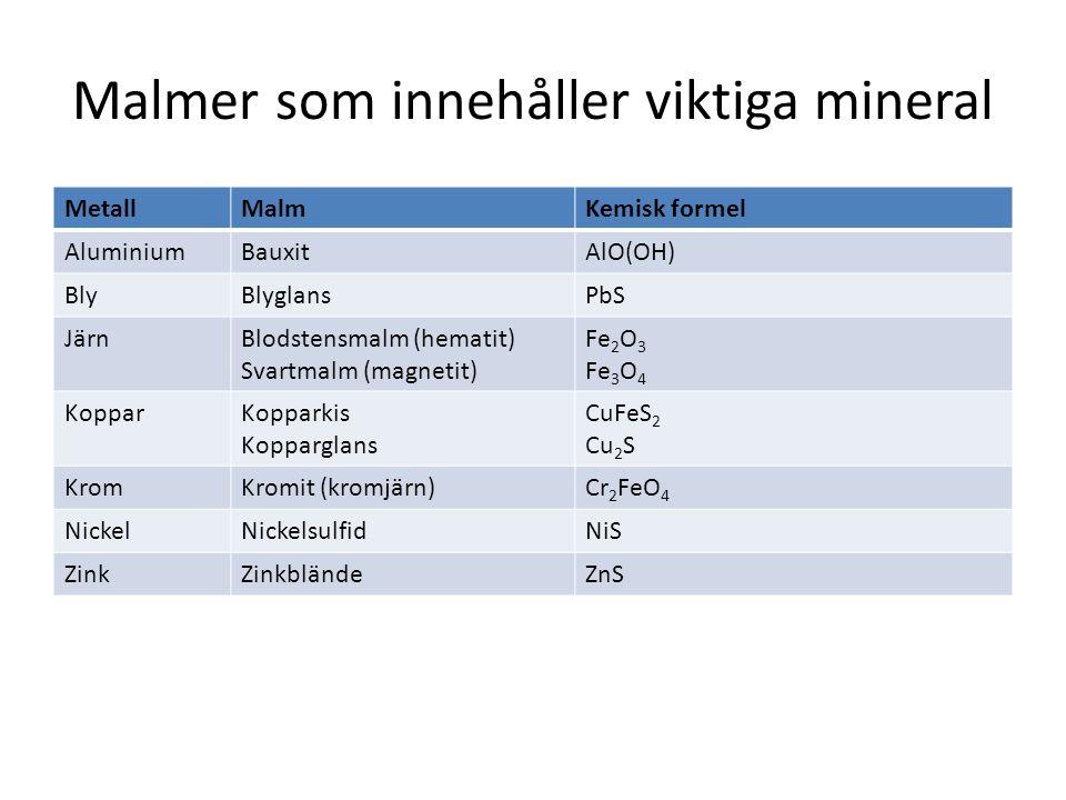 Malmer som innehåller viktiga mineral