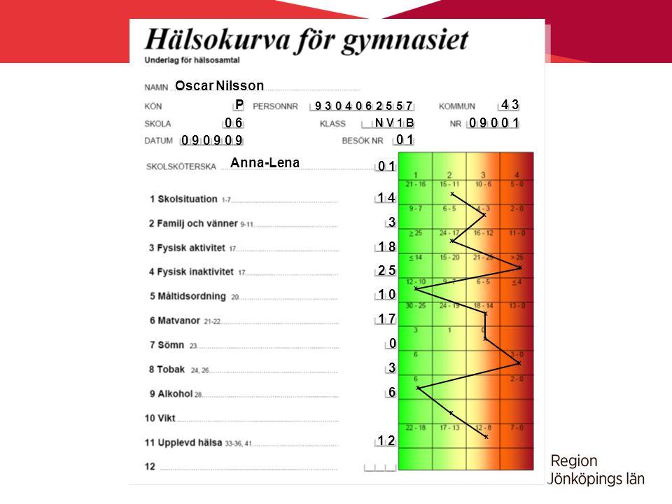 Oscar Nilsson P 4 3 0 6 0 9 0 0 1 0 9 0 9 0 9 0 1 Anna-Lena 0 1 1 4 3