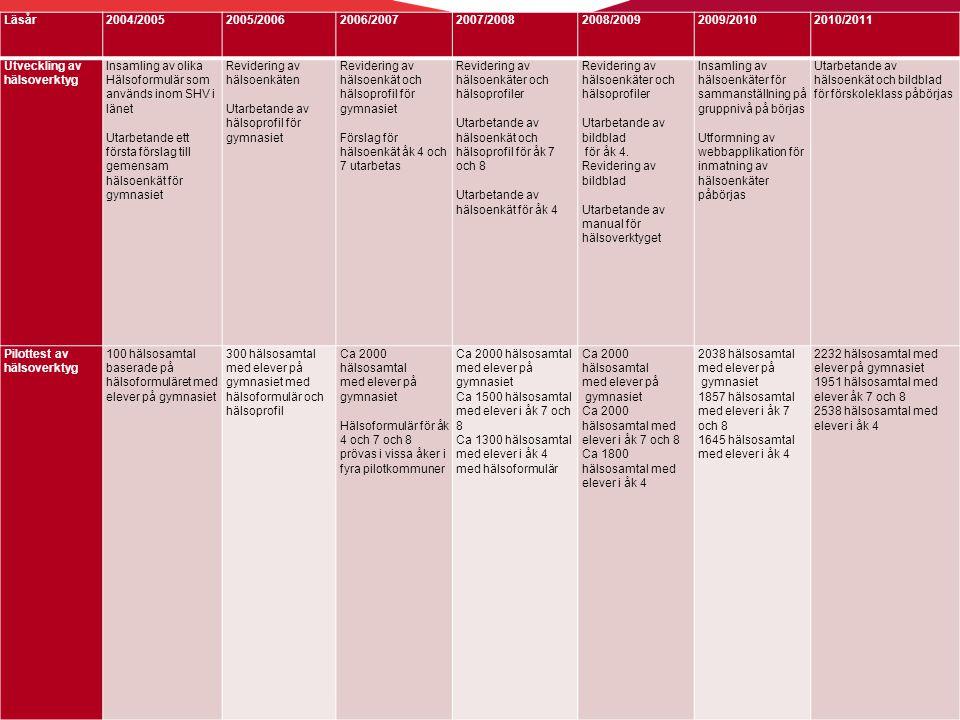 Läsår 2004/2005. 2005/2006. 2006/2007. 2007/2008. 2008/2009. 2009/2010. 2010/2011. Utveckling av hälsoverktyg.