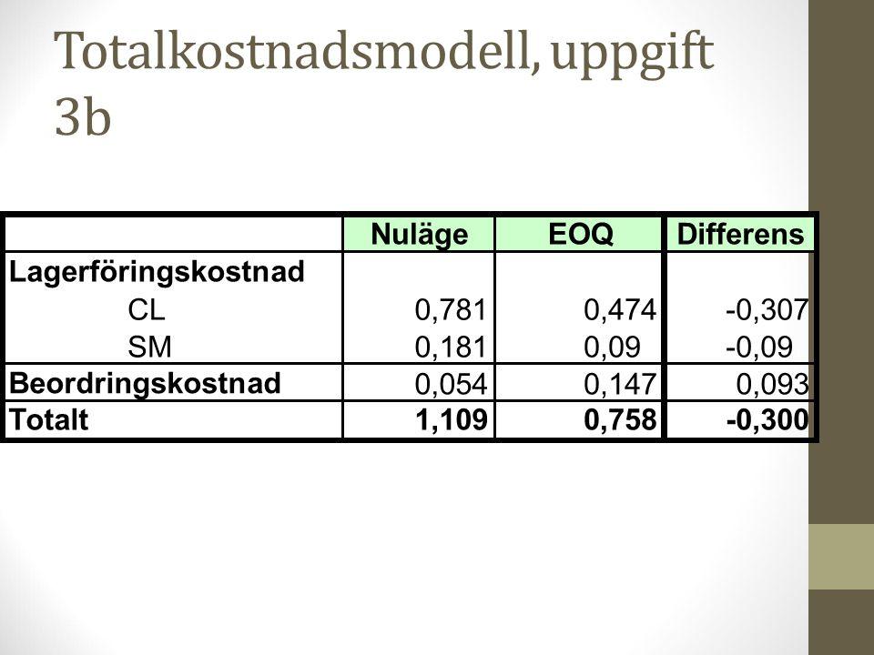 Totalkostnadsmodell, uppgift 3b