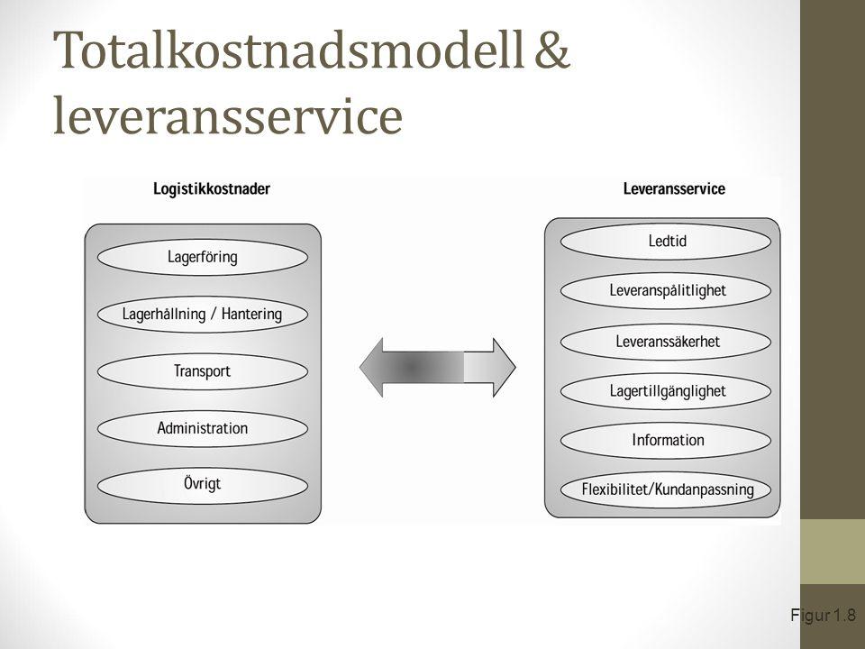 Totalkostnadsmodell & leveransservice