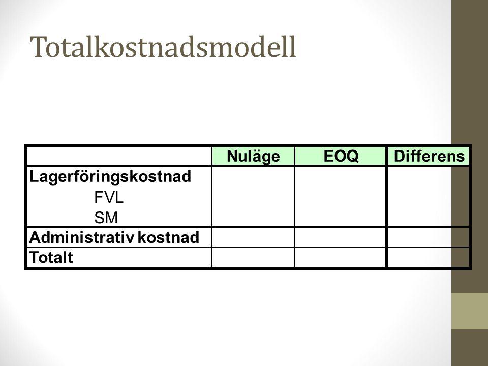Totalkostnadsmodell Nuläge EOQ Differens Lagerföringskostnad FVL SM