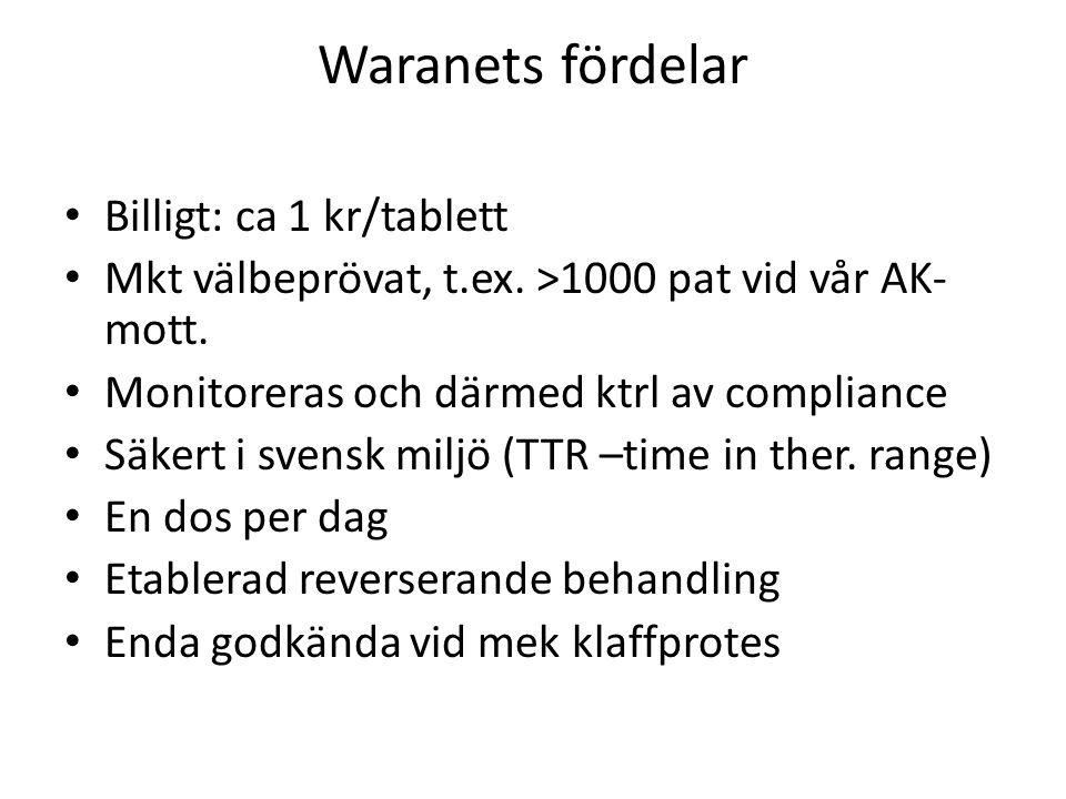 Waranets fördelar Billigt: ca 1 kr/tablett