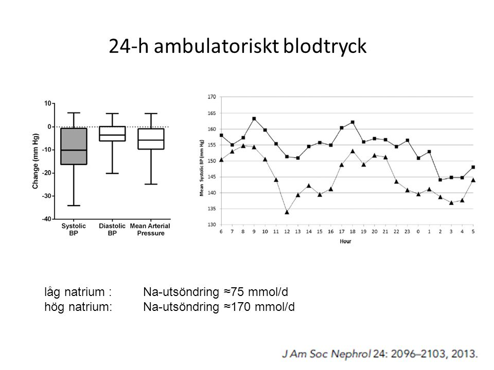 24-h ambulatoriskt blodtryck
