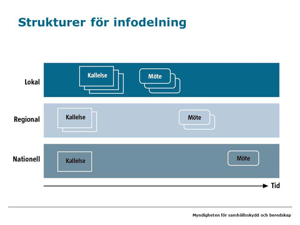 Strukturer för infodelning