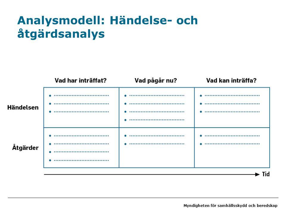 Analysmodell: Händelse- och åtgärdsanalys