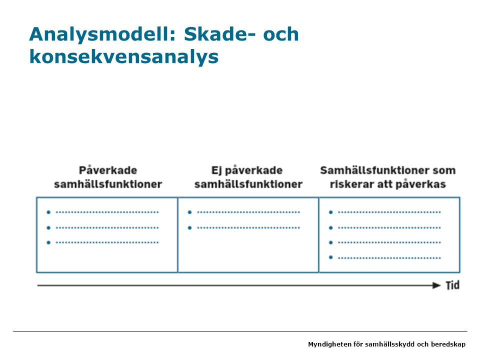 Analysmodell: Skade- och konsekvensanalys