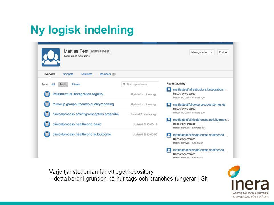 Ny logisk indelning Varje tjänstedomän får ett eget repository