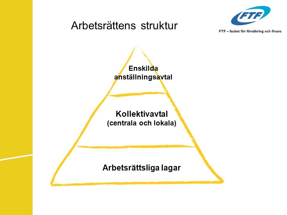 Arbetsrättens struktur