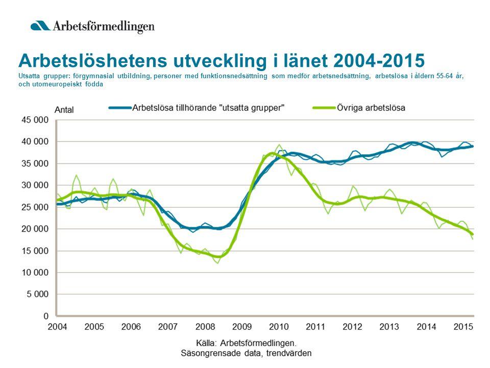 Arbetslöshetens utveckling i länet 2004-2015 Utsatta grupper: förgymnasial utbildning, personer med funktionsnedsättning som medför arbetsnedsättning, arbetslösa i åldern 55-64 år, och utomeuropeiskt födda