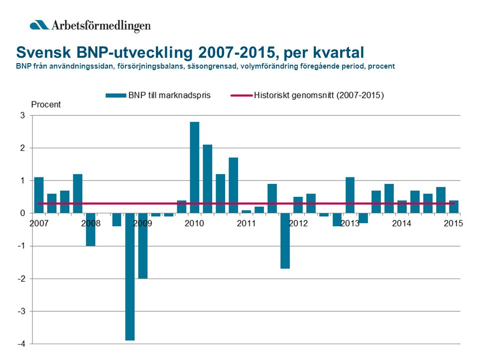 Svensk BNP-utveckling 2007-2015, per kvartal BNP från användningssidan, försörjningsbalans, säsongrensad, volymförändring föregående period, procent
