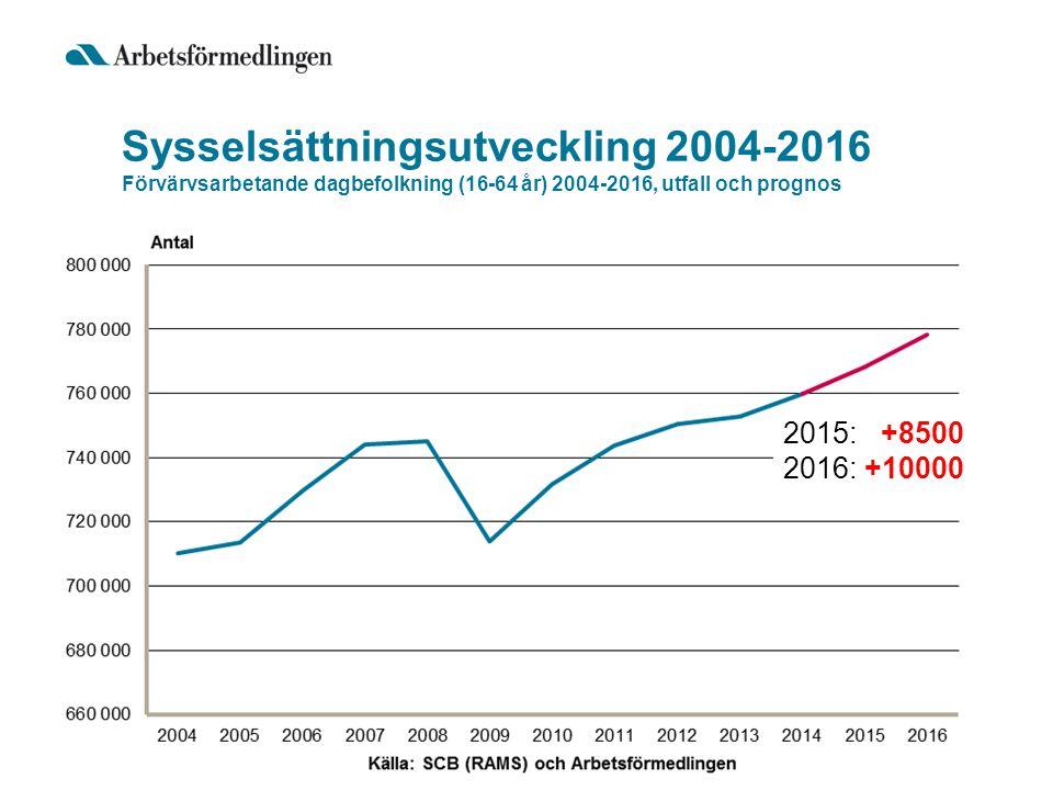 Sysselsättningsutveckling 2004-2016 Förvärvsarbetande dagbefolkning (16-64 år) 2004-2016, utfall och prognos