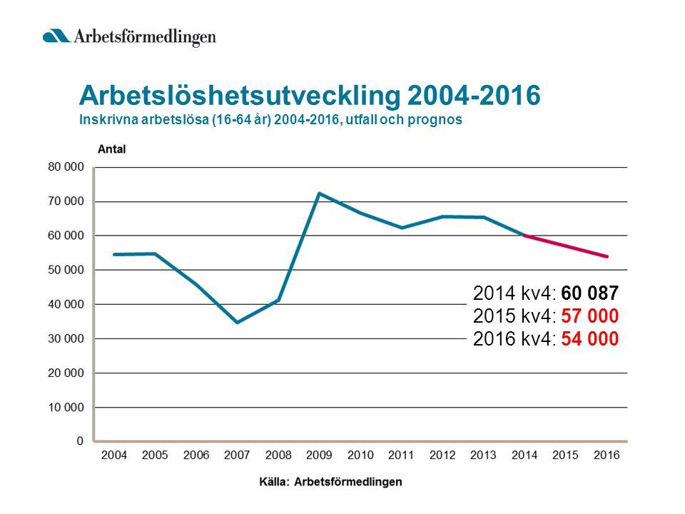 Arbetslöshetsutveckling 2004-2016 Inskrivna arbetslösa (16-64 år) 2004-2016, utfall och prognos