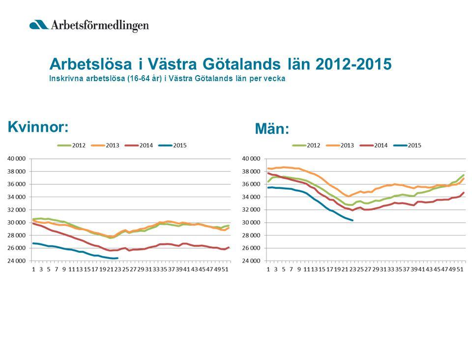 Arbetslösa i Västra Götalands län 2012-2015 Inskrivna arbetslösa (16-64 år) i Västra Götalands län per vecka