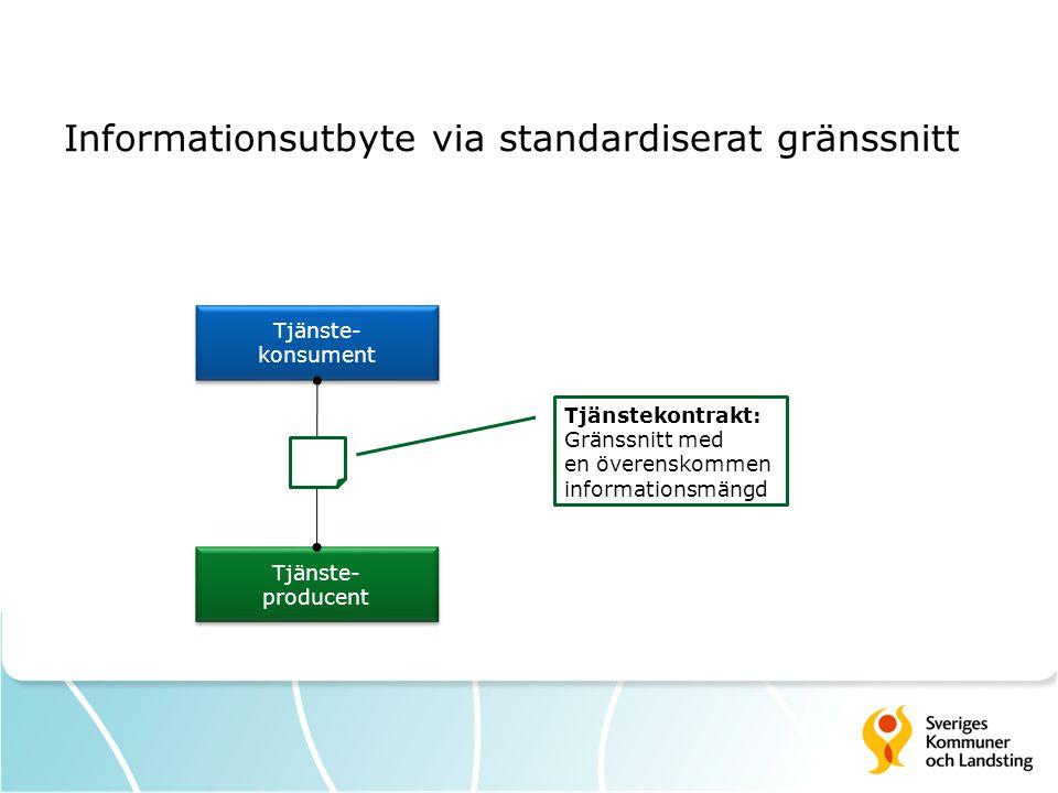 Informationsutbyte via standardiserat gränssnitt