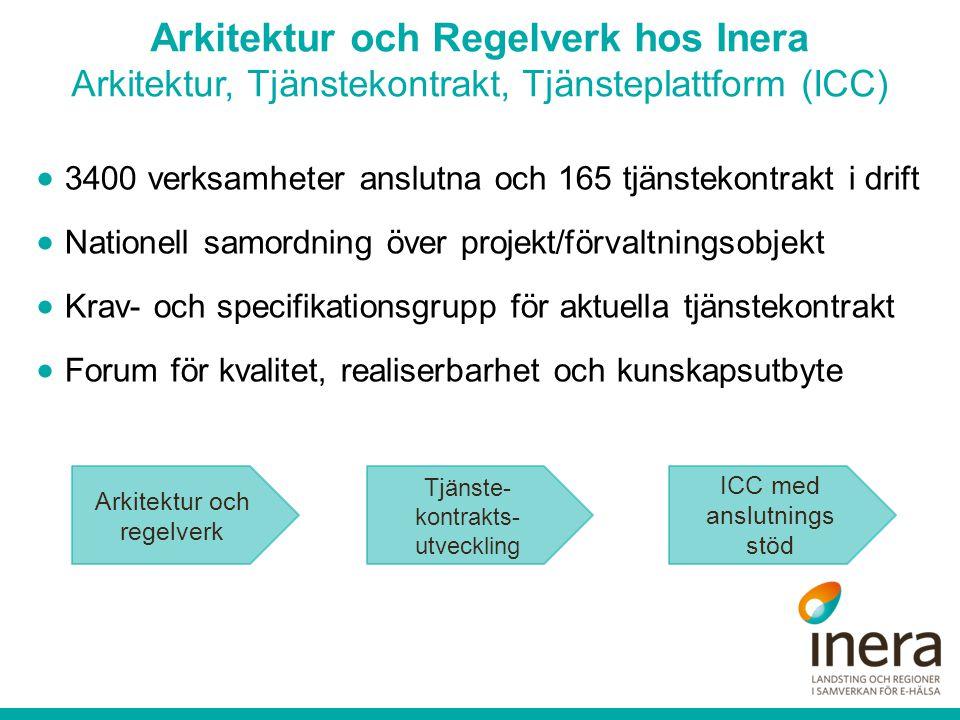 Arkitektur och Regelverk hos Inera