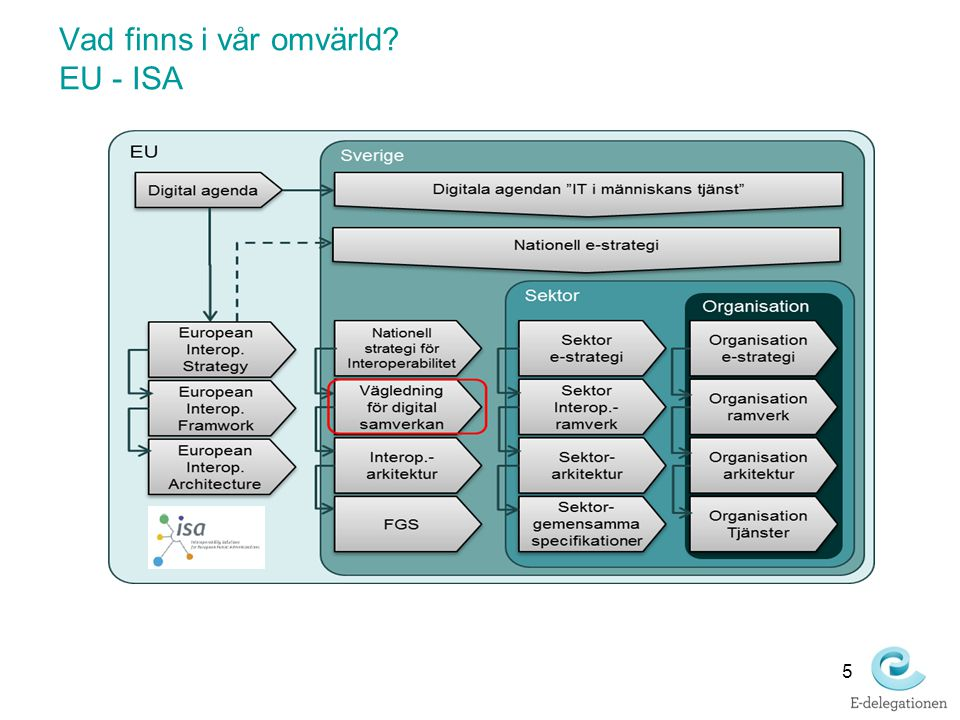 Vad finns i vår omvärld EU - ISA
