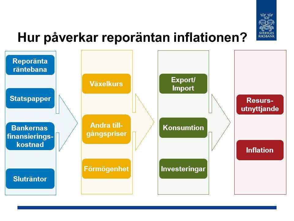 Hur påverkar reporäntan inflationen
