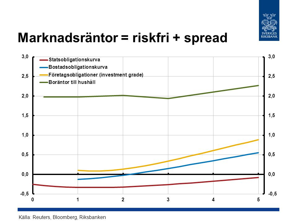 Marknadsräntor = riskfri + spread