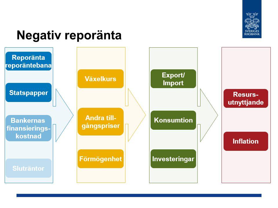 Negativ reporänta Reporänta reporäntebana Växelkurs Export/ Import
