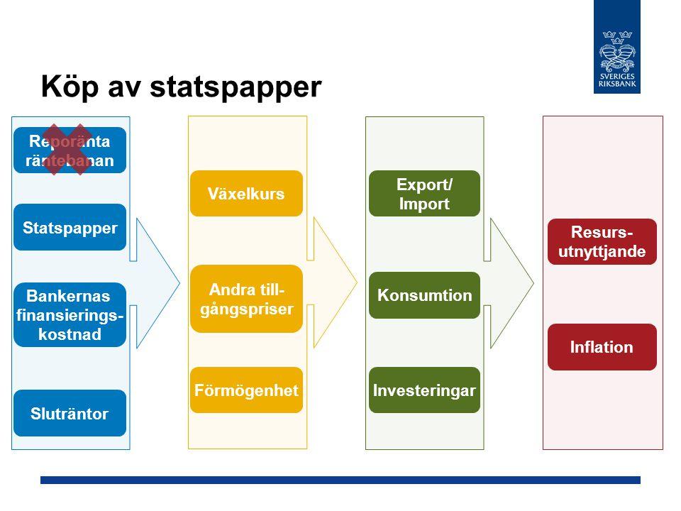 Köp av statspapper Reporänta räntebanan Växelkurs Export/ Import