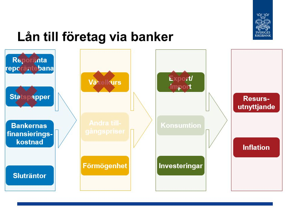 Lån till företag via banker