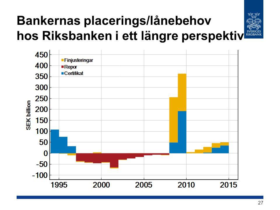 Bankernas placerings/lånebehov hos Riksbanken i ett längre perspektiv