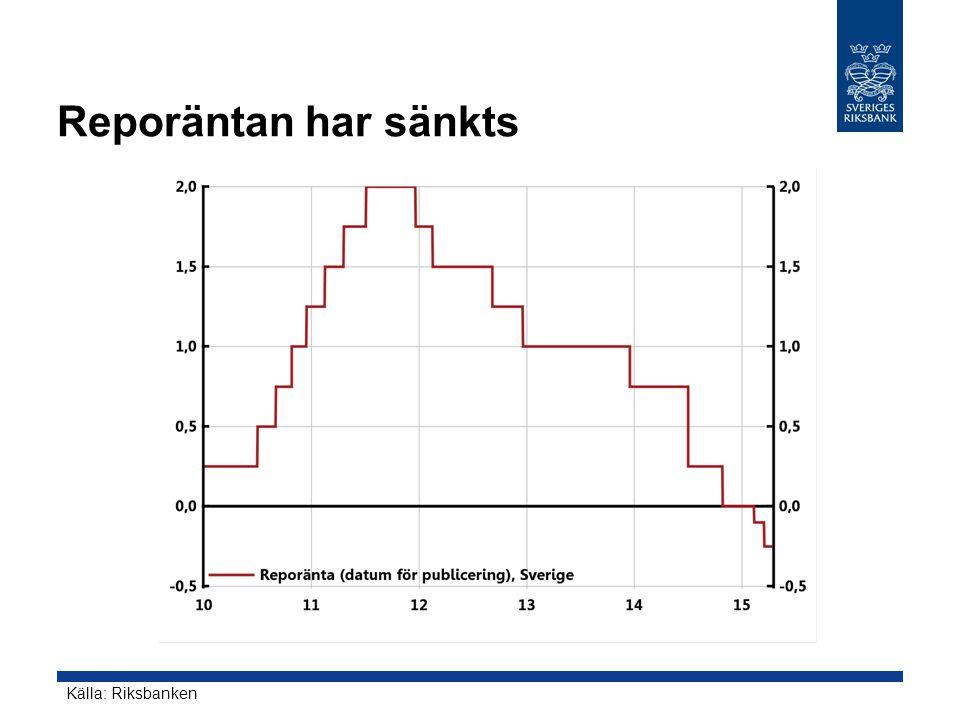 Reporäntan har sänkts Källa: Riksbanken