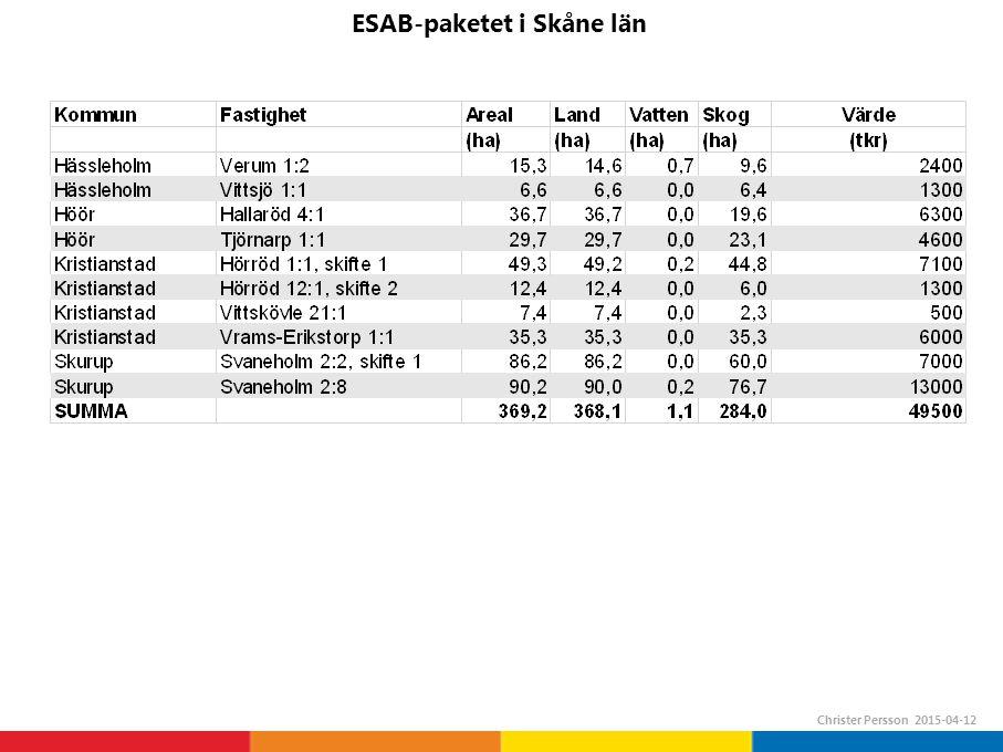 ESAB-paketet i Skåne län