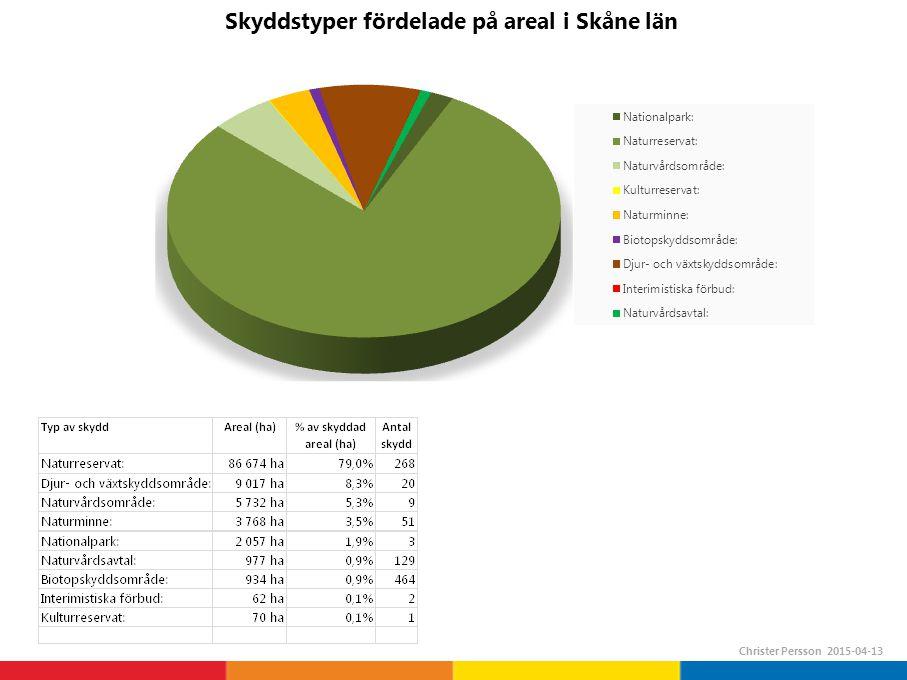 Skyddstyper fördelade på areal i Skåne län