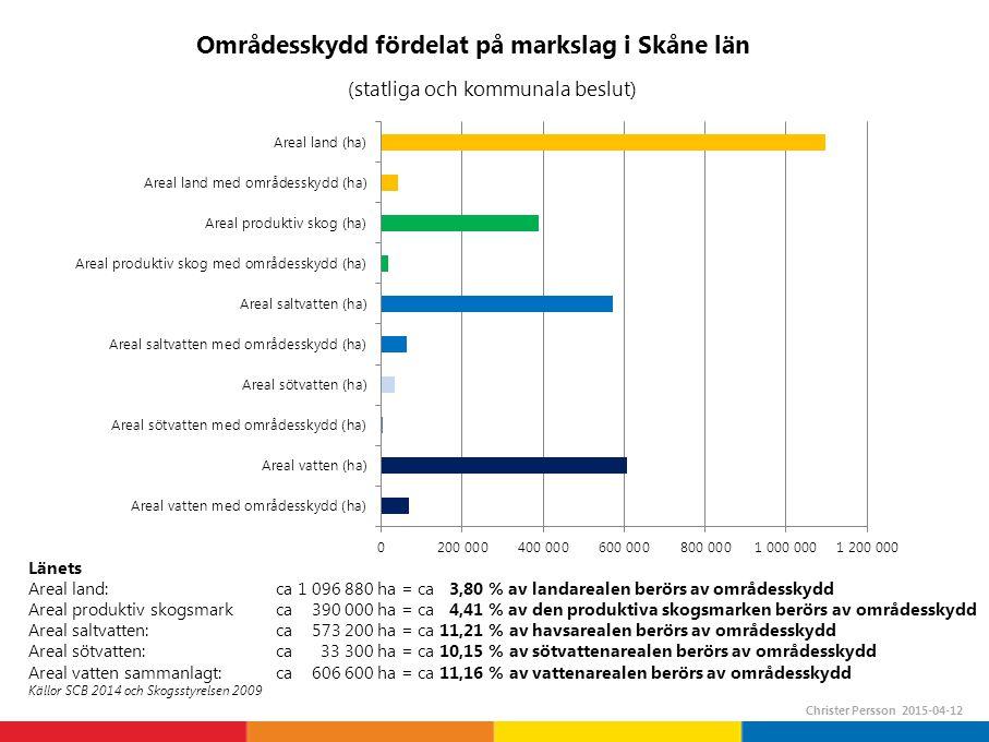 Områdesskydd fördelat på markslag i Skåne län