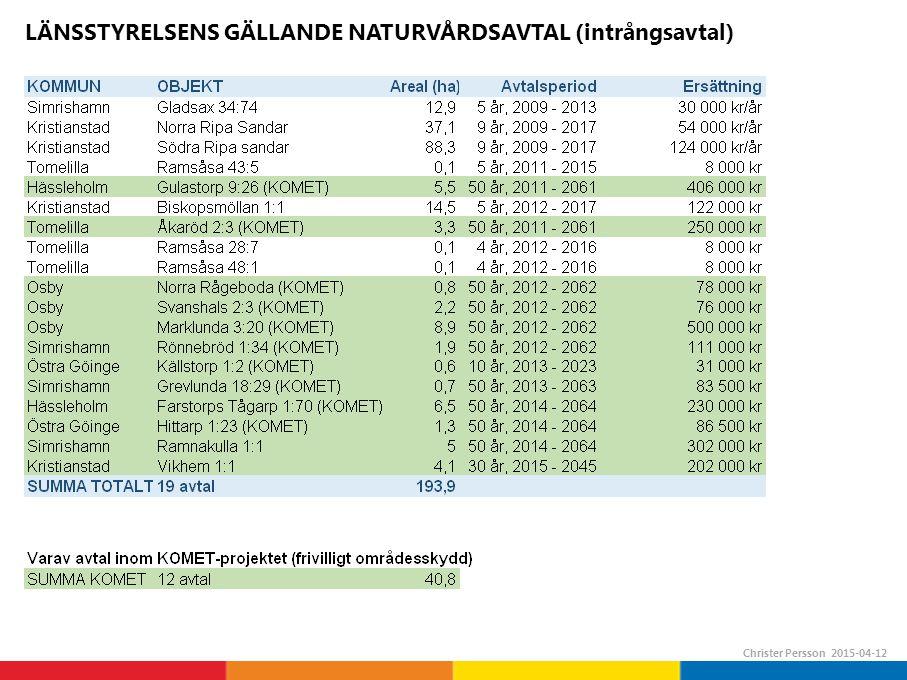 LÄNSSTYRELSENS GÄLLANDE NATURVÅRDSAVTAL (intrångsavtal)
