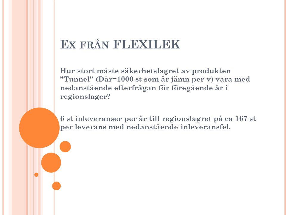 Ex från FLEXILEK