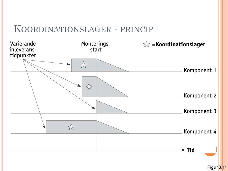 Koordinationslager - princip