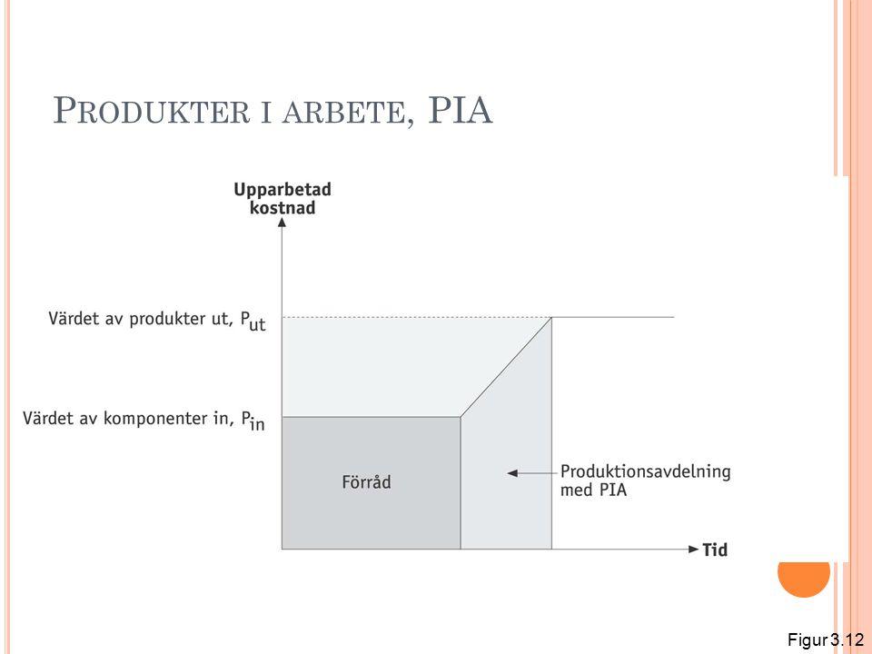 Produkter i arbete, PIA Figur 3.12