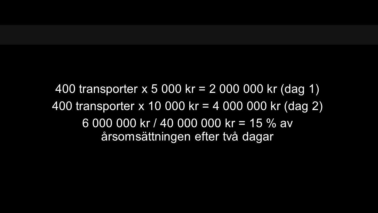 400 transporter x 5 000 kr = 2 000 000 kr (dag 1)