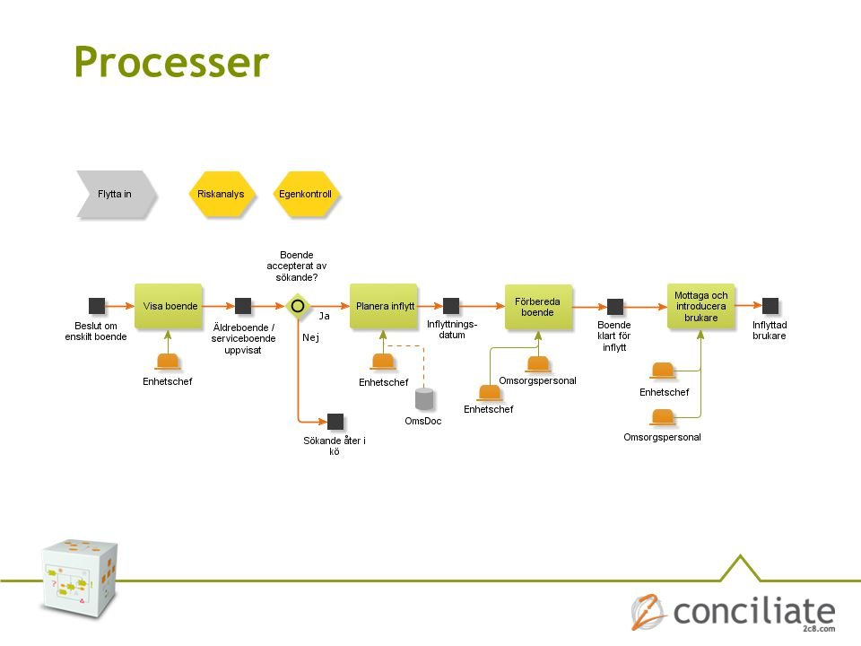 Processer