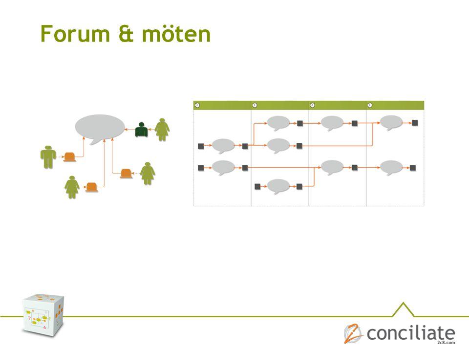 Forum & möten