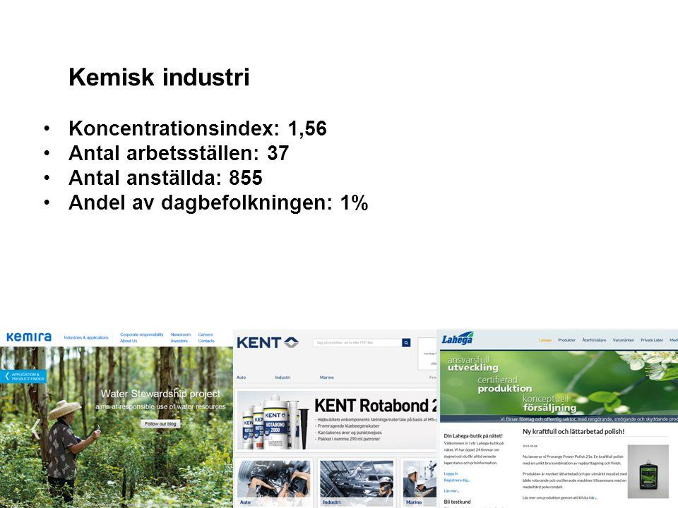 Kemisk industri Koncentrationsindex: 1,56 Antal arbetsställen: 37