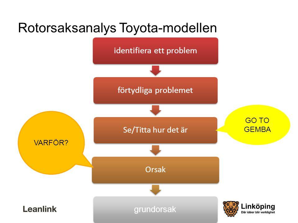 Rotorsaksanalys Toyota-modellen