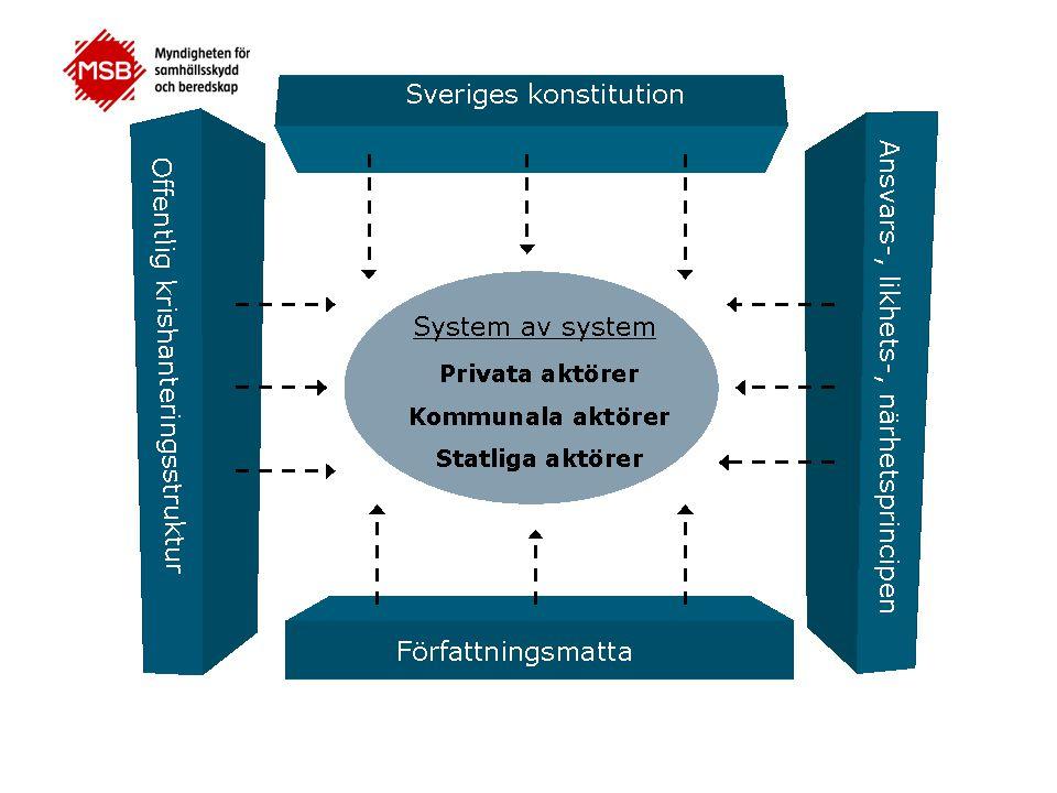 Sveriges konstitution: RF