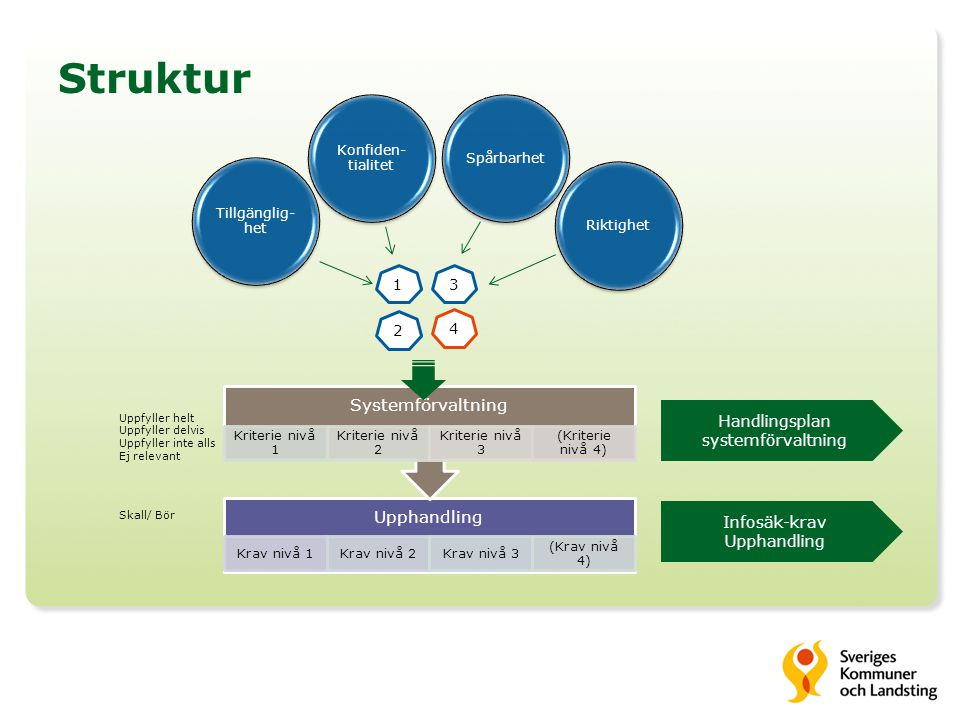 Handlingsplan systemförvaltning