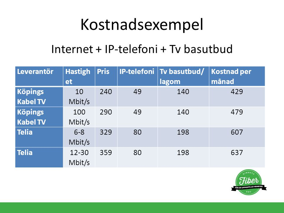 Internet + IP-telefoni + Tv basutbud