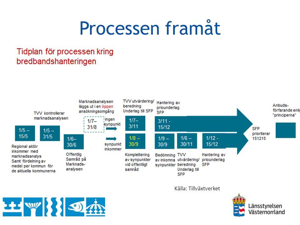 Processen framåt Källa: Tillväxtverket
