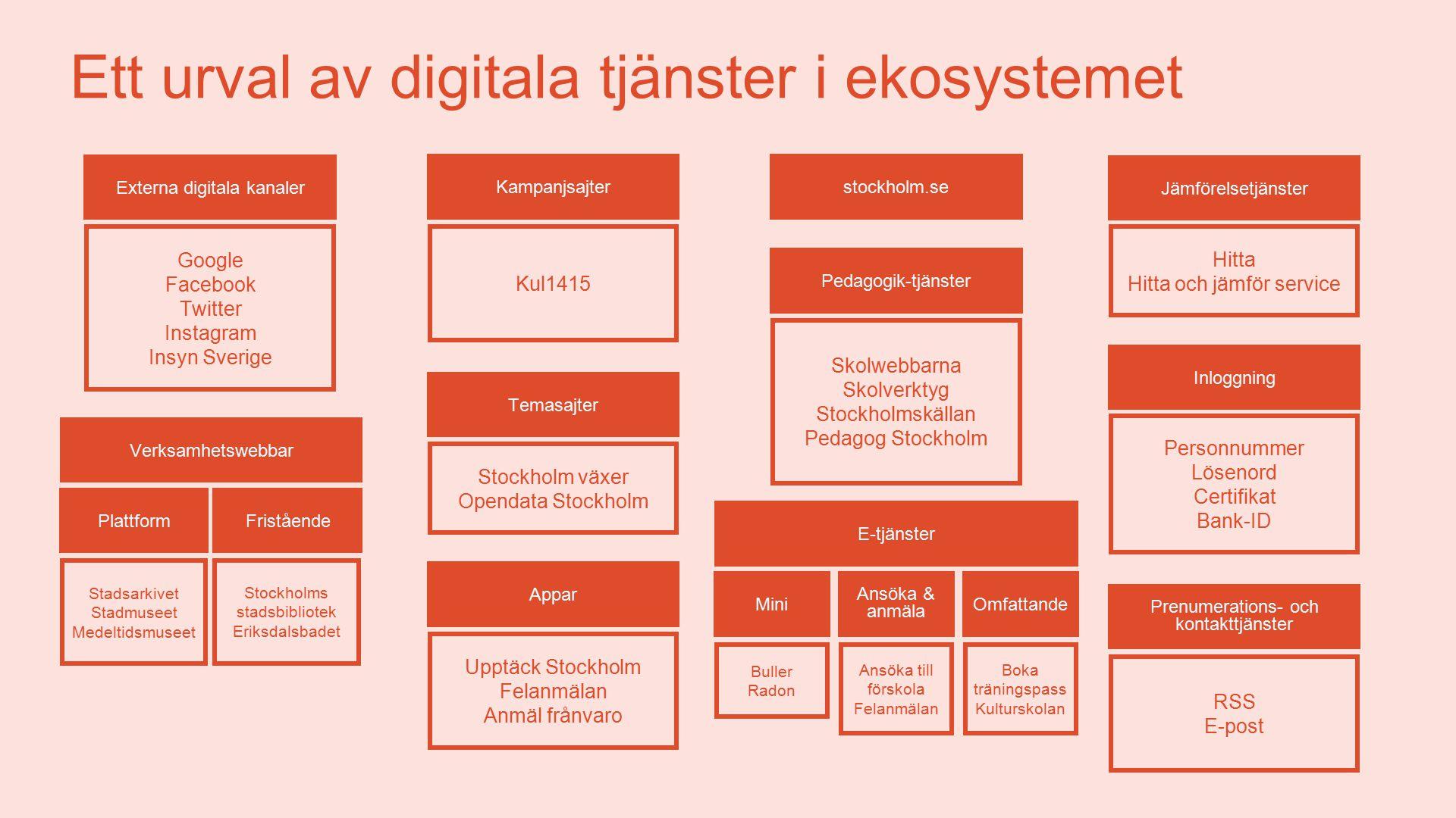 Ett urval av digitala tjänster i ekosystemet
